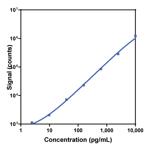 Calibration curve for R-PLEX Human Endoglin Antibody Set