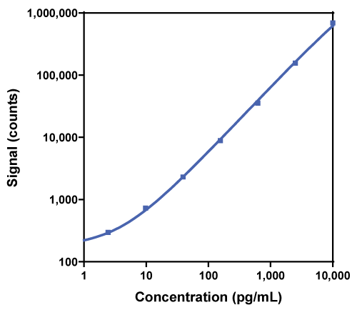 Calibration Curve for R-PLEX Human FGF-23 Antibody Set