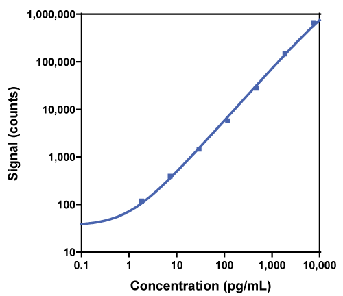 Calibration Curve for R-PLEX Human GIP Active Antibody Set