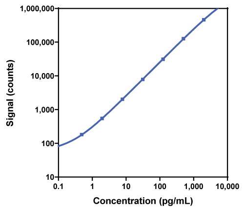 Calibration Curve for R-PLEX Human Granzyme B Antibody Set