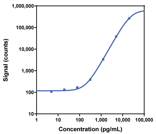 Calibration Curve for R-PLEX Human PYY Active Antibody Set