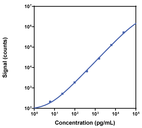 Calibration Curve for R-PLEX Human RAGE (soluble) Antibody Set