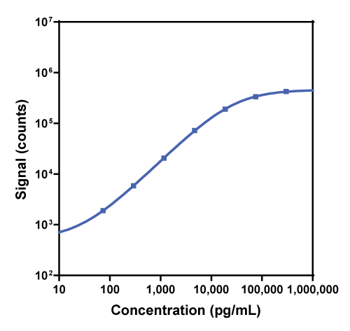 Calibration curve for R-PLEX Human Serpin A1 Antibody Set