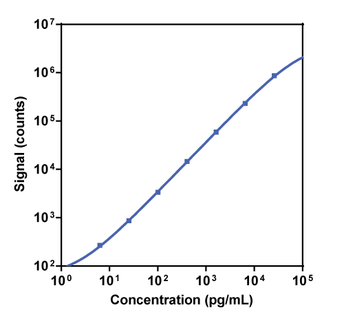 Calibration Curve for R-PLEX Human Serpin E1 (inactive) Antibody Set