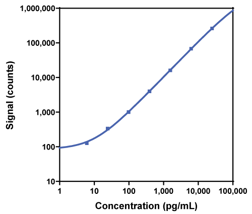 Calibration Curve for R-PLEX Human TLR1 Antibody Set