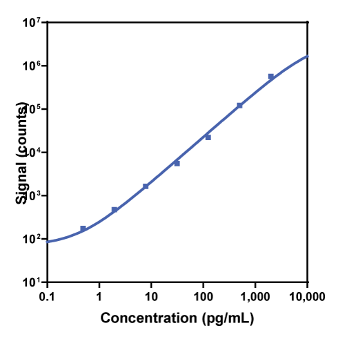 Calibration curve for R-PLEX Human TNF-RI Antibody Set