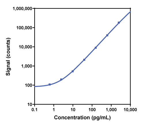 Calibration curve for R-PLEX Human TNF-RII Antibody Set