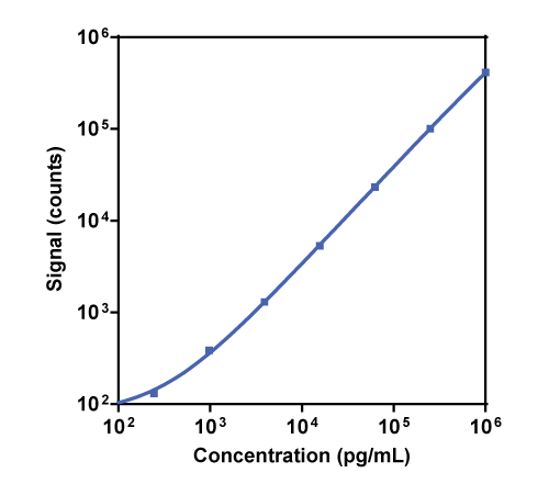 Calibration Curve for R-PLEX Human Uromodulin Antibody Set