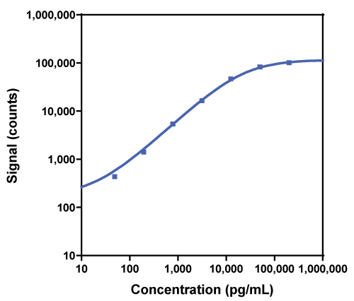 Calibration Curve for R-PLEX Mouse Leptin Antibody Set