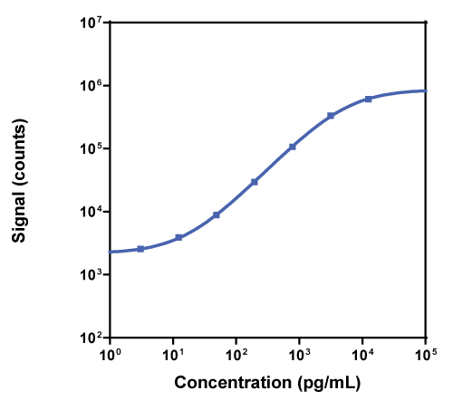 Calibration Curve for R-PLEX Mouse Resistin Antibody Set