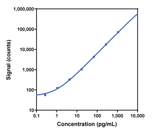 Calibration curve for R-PLEX Rat IL-10 Antibody Set