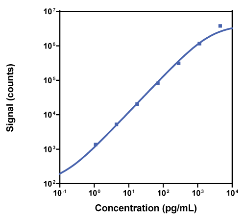 Calibration Curve for R-PLEX Rat IL-4 Antibody Set