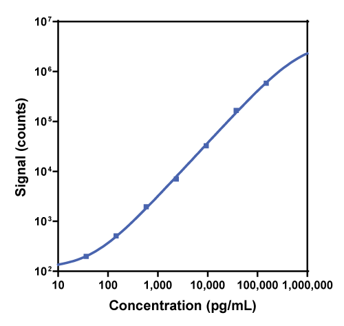 Calibration curve for R-PLEX Rat IL-6 Antibody Set