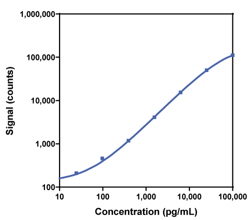 Calibration Curve for R-PLEX Rat Leptin Antibody Set