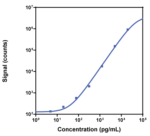 Calibration Curve for R-PLEX Rat TIMP-1 Antibody Set