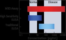 ELISA Comparison | Meso Scale Discovery