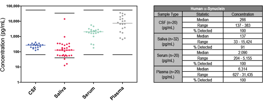 Alpha-Synuclein figure 1